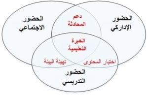 العناصر الثلاثة لنظرية تقصي الحقائق