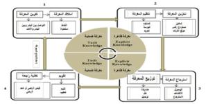 نموذج إدارة المعرفة مترجم عن (Islam et al., 2011)